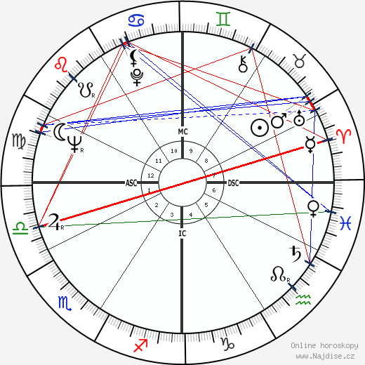 Shirley MacLaine wikipedie wiki 2019, 2020 horoskop