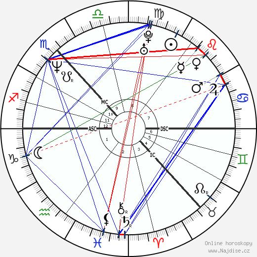 Shirley Manson wikipedie wiki 2019, 2020 horoskop