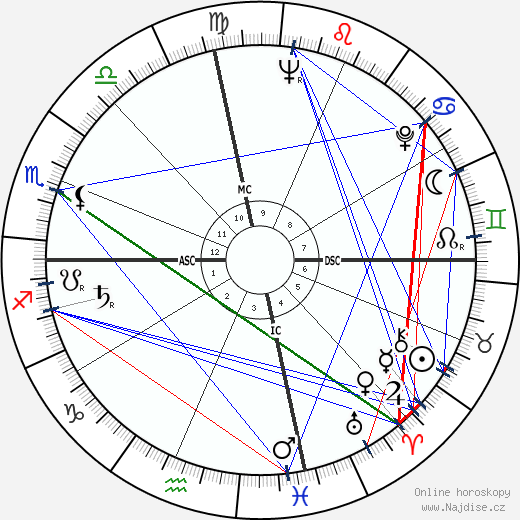 Shirley Temple wikipedie wiki 2020, 2021 horoskop