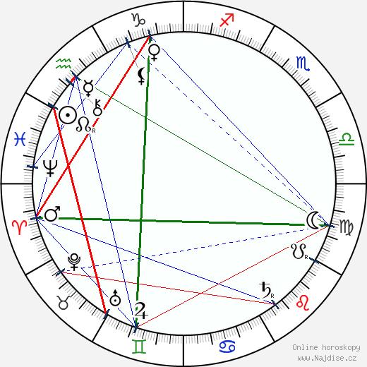 Sholom Aleichem wikipedie wiki 2019, 2020 horoskop