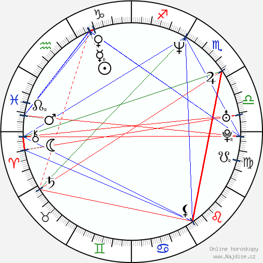 Shonda Rhimes wikipedie wiki 2017, 2018 horoskop