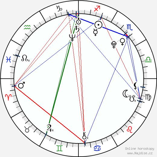 Si-wan Yim wikipedie wiki 2019, 2020 horoskop