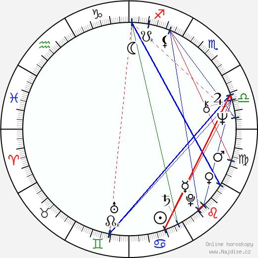 Sian Barbara Allen wikipedie wiki 2019, 2020 horoskop
