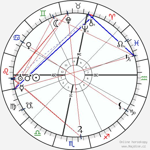 Sibilla Aleramo wikipedie wiki 2018, 2019 horoskop