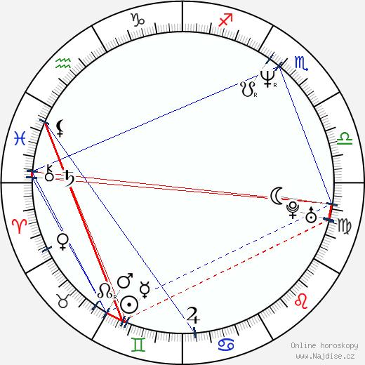 Sibylle Tafel wikipedie wiki 2017, 2018 horoskop