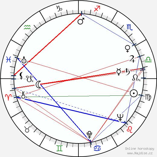 Sid Caesar wikipedie wiki 2017, 2018 horoskop
