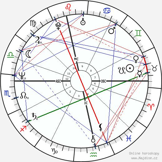 Sid Vicious wikipedie wiki 2020, 2021 horoskop