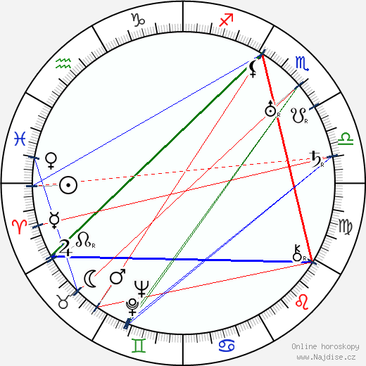 Sidney Franklin wikipedie wiki 2018, 2019 horoskop