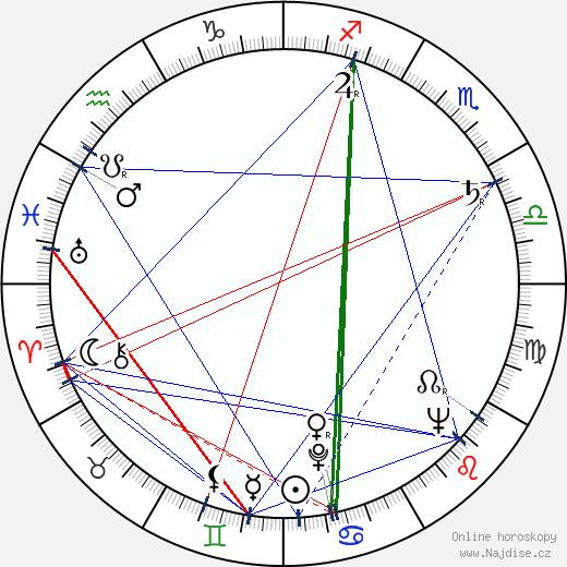 Sidney Lumet wikipedie wiki 2019, 2020 horoskop