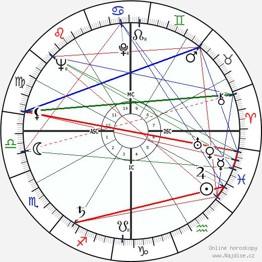 Sidney Poitier wikipedie wiki 2018, 2019 horoskop