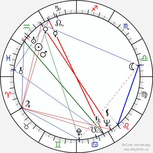 Sidney Sheldon wikipedie wiki 2017, 2018 horoskop