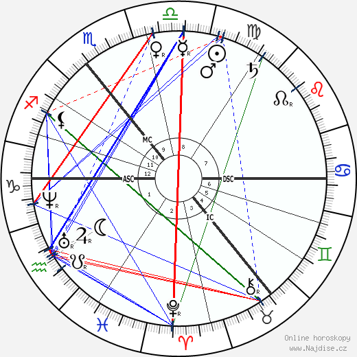 Siegfried Marcus wikipedie wiki 2019, 2020 horoskop