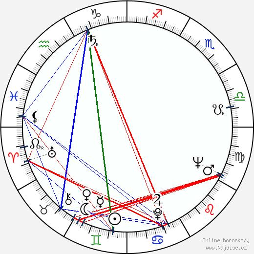 Sieghardt Rupp wikipedie wiki 2017, 2018 horoskop