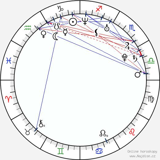 Sienna Miller wikipedie wiki 2019, 2020 horoskop