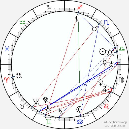 Sig Ruman wikipedie wiki 2018, 2019 horoskop