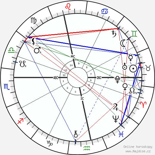 Sigmund Freud wikipedie wiki 2019, 2020 horoskop