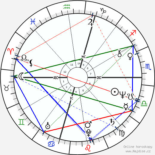 Sigourney Weaver wikipedie wiki 2020, 2021 horoskop