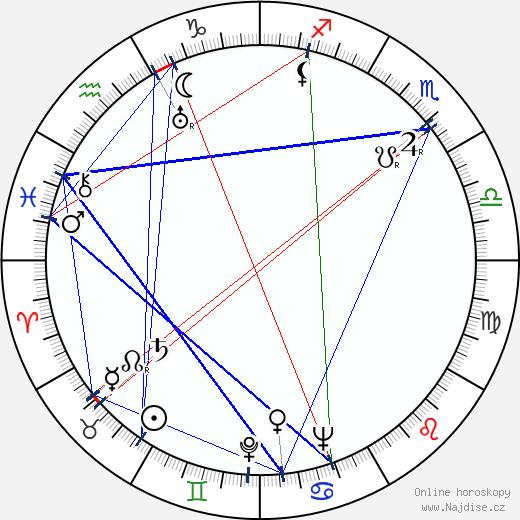 Sigrid Gurie wikipedie wiki 2018, 2019 horoskop