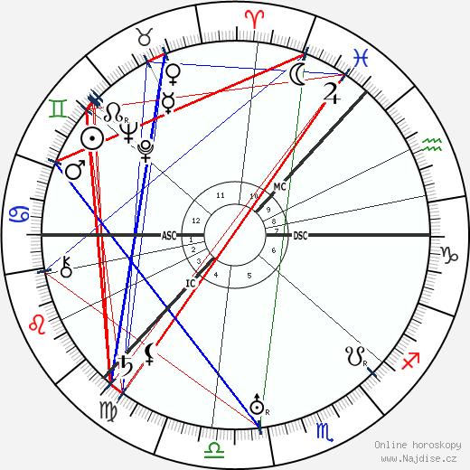 Sigrid Onegin wikipedie wiki 2018, 2019 horoskop
