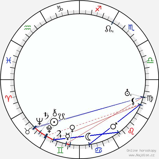 Sigrid Undsetová wikipedie wiki 2018, 2019 horoskop