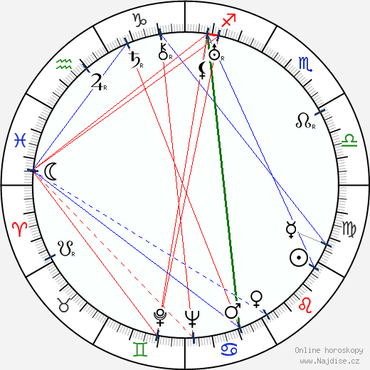 Siiri Angerkoski wikipedie wiki 2019, 2020 horoskop