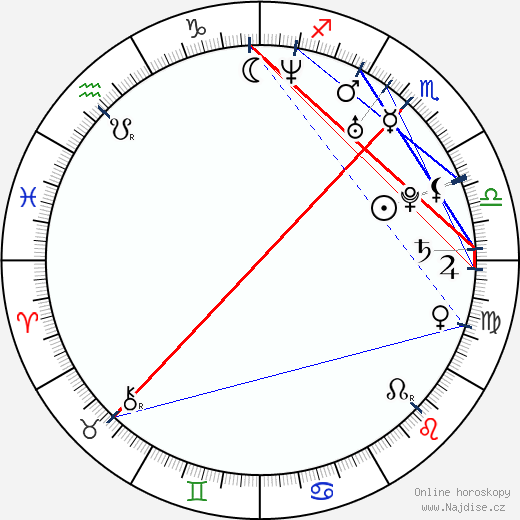 Siiri Nordin wikipedie wiki 2019, 2020 horoskop
