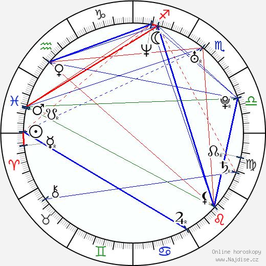 Silvia Abascal wikipedie wiki 2018, 2019 horoskop