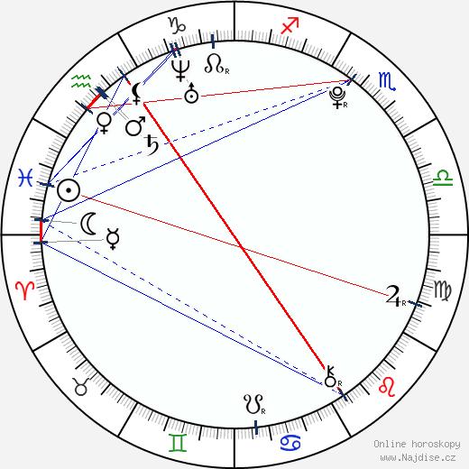 Silvie Řeháková wikipedie wiki 2018, 2019 horoskop