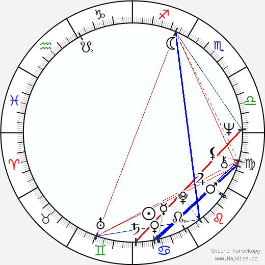 Silvio Caiozzi wikipedie wiki 2019, 2020 horoskop
