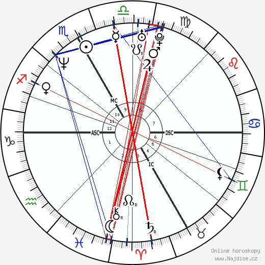 Silvio Fauner wikipedie wiki 2018, 2019 horoskop