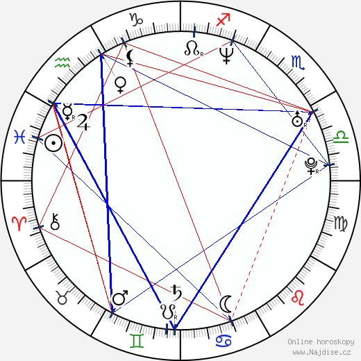 Simen Hestnæs wikipedie wiki 2018, 2019 horoskop
