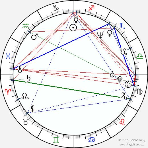 Simeon Halligan wikipedie wiki 2017, 2018 horoskop