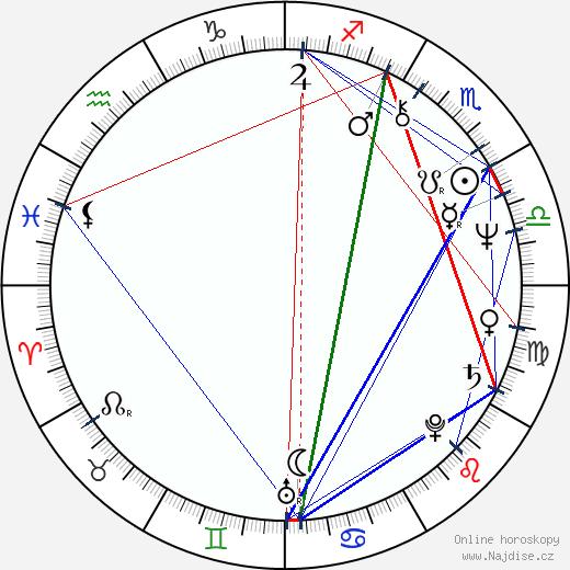 Simeon Rabinowitsch wikipedie wiki 2018, 2019 horoskop