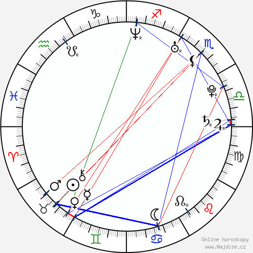 Simina Grigoriu wikipedie wiki 2018, 2019 horoskop