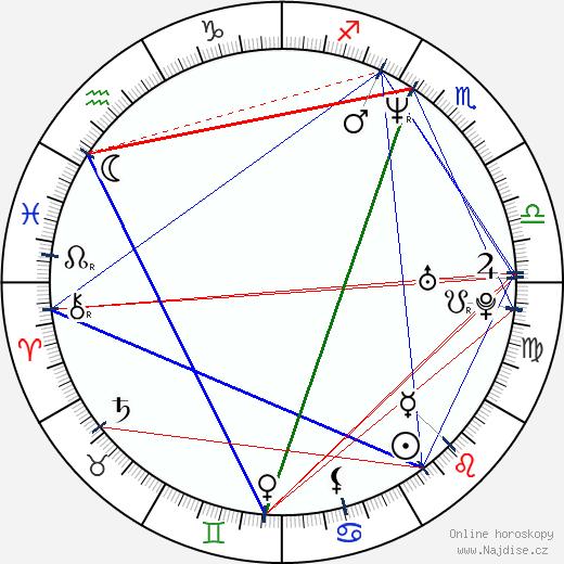Simon Baker wikipedie wiki 2020, 2021 horoskop