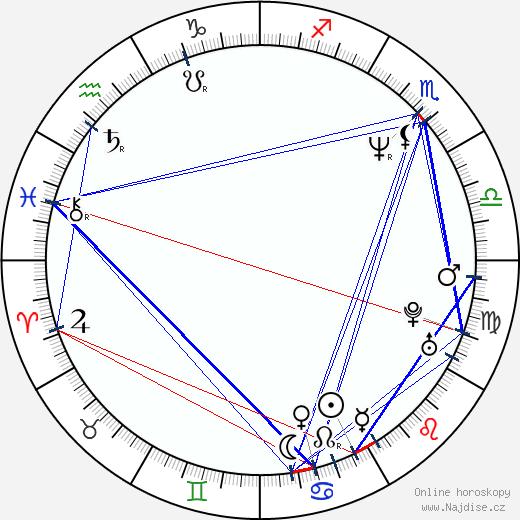 Šimon Caban wikipedie wiki 2019, 2020 horoskop