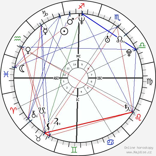Simon Goodwin wikipedie wiki 2019, 2020 horoskop
