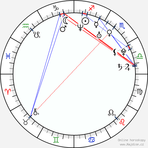 Simon Helberg wikipedie wiki 2017, 2018 horoskop