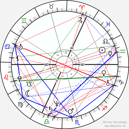 Simon MacCorkindale wikipedie wiki 2017, 2018 horoskop