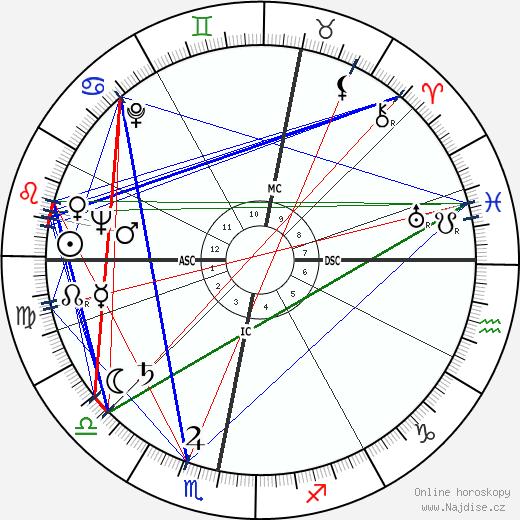 Šimon Peres wikipedie wiki 2017, 2018 horoskop