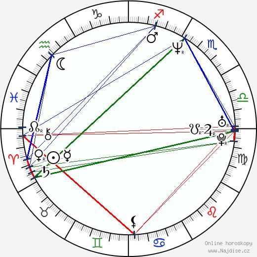 Simon Reynolds wikipedie wiki 2019, 2020 horoskop