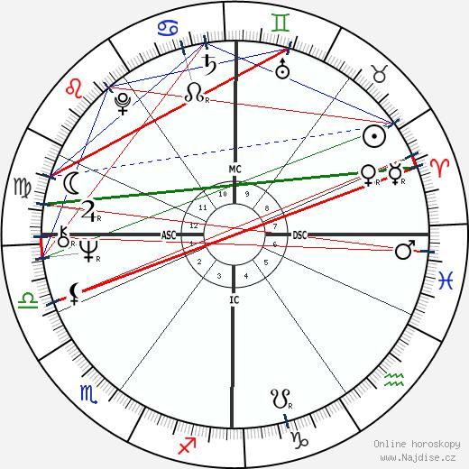 Simon Robert Key wikipedie wiki 2018, 2019 horoskop