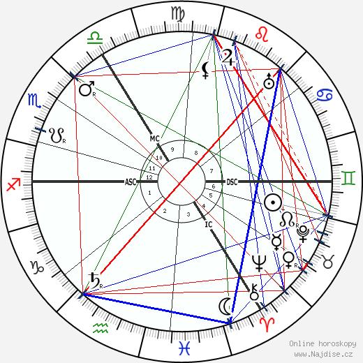 Simon Willem Maris wikipedie wiki 2018, 2019 horoskop