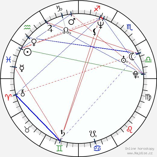 Simona Babčáková wikipedie wiki 2020, 2021 horoskop