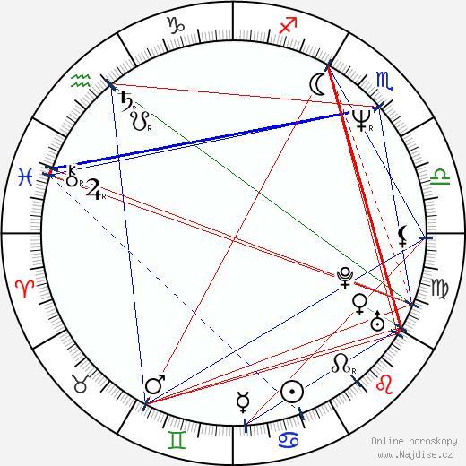 Simona Chytrová wikipedie wiki 2017, 2018 horoskop