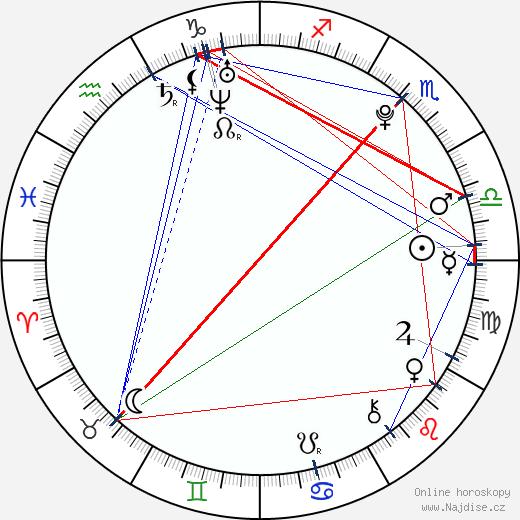 Simona Halep wikipedie wiki 2019, 2020 horoskop