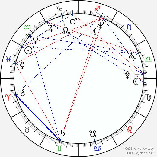 Simona Krainová wikipedie wiki 2019, 2020 horoskop
