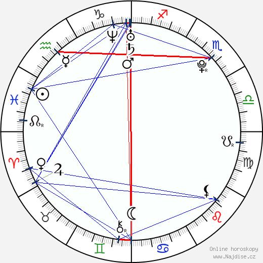 Simona Martausová wikipedie wiki 2019, 2020 horoskop