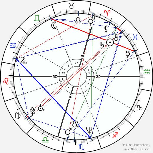 Simona Monyová wikipedie wiki 2020, 2021 horoskop