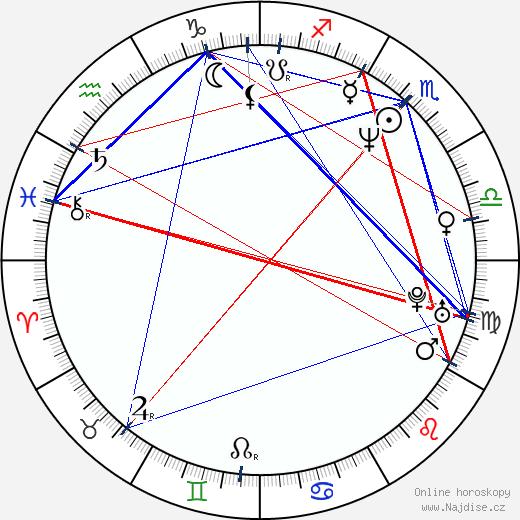 Simona Postlerová wikipedie wiki 2018, 2019 horoskop